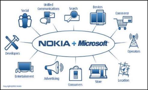 nokia+microsoft App