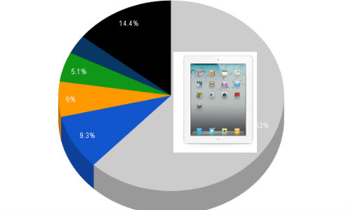 worlds top 5 tablet makers
