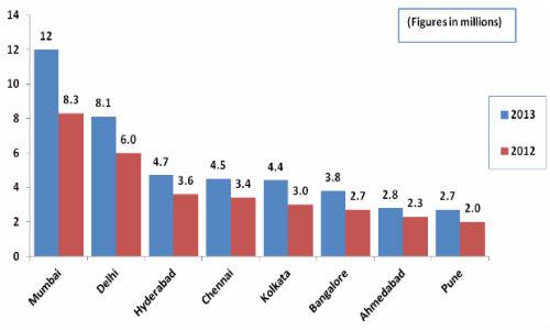 ಬೆಂಗಳೂರಿನಲ್ಲಿದ್ದಾರೆ 38 ಲಕ್ಷ ಇಂಟರ್ನೆಟ್ ಬಳಕೆದಾರರು