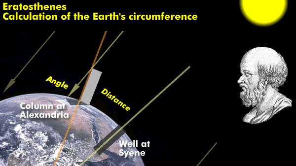 2200 ವರ್ಷಗಳ ಹಿಂದೆಯೇ ಭೂಮಿ ವ್ಯಾಸವನ್ನು ನಿಖರವಾಗಿ ಹೇಳಿದ್ದ 'ಎರತೋಸ್ತೇನಸ್'!!