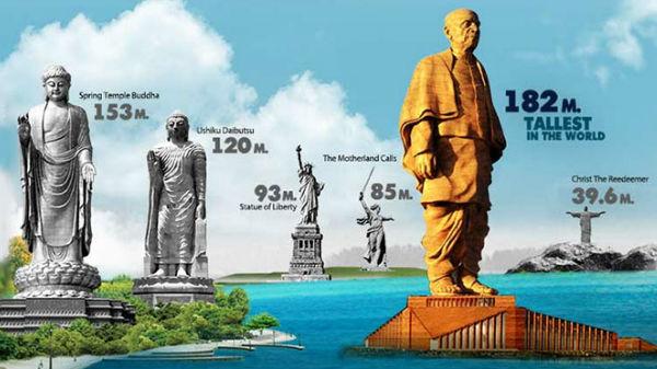 ಸರ್ದಾರ್ ಪಟೇಲ್ ಏಕತಾ ಪ್ರತಿಮೆ..! ಇಂಜಿನಿಯರಿಂಗ್ ಲೋಕದ ಅದ್ಭುತ..!